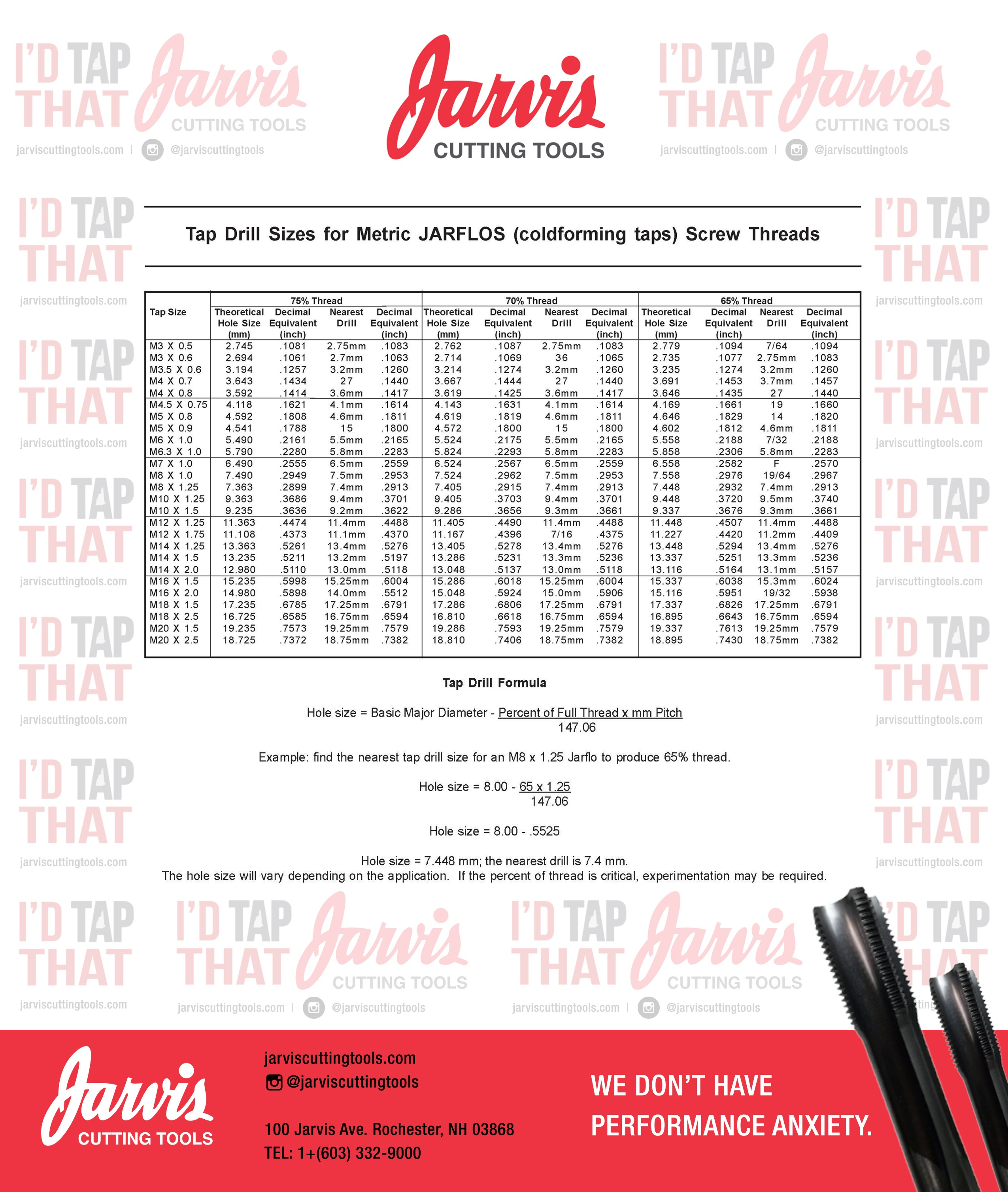 Forming tap drill sizes jarvis cutting tools